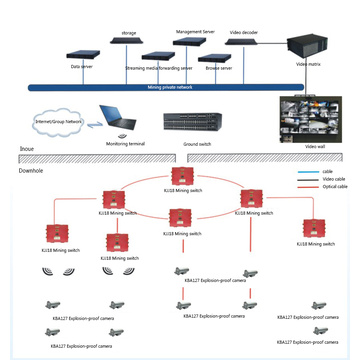 Mine Video Surveillance System