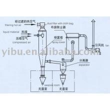 Asepsis Spray Dryer utilisé dans l'industrie chimique