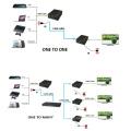 150 m par simple câble d'extension HDMI Cat5e / 6