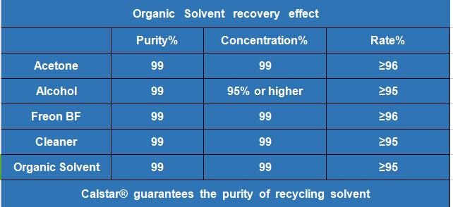 solvent recycling rate