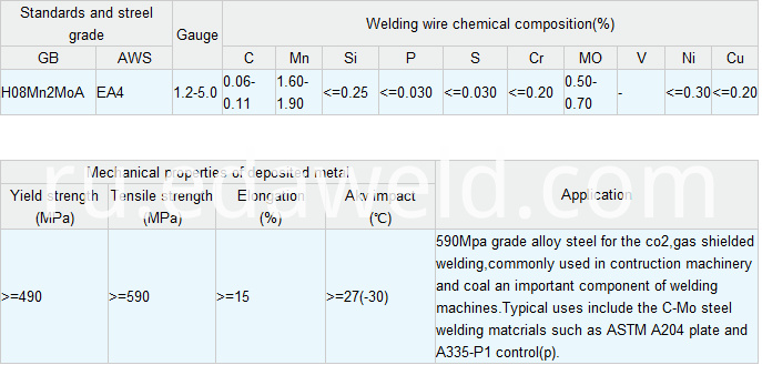 Alloy Steel Submerged Arc Welding Wires H08Mn2MoA EA4