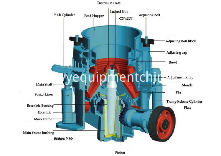 Mobile Cone Crusher Plant Cost