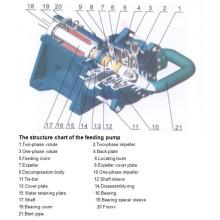 Bomba de Polpa Submersível Vertical de Processamento Mineral Centrífugo