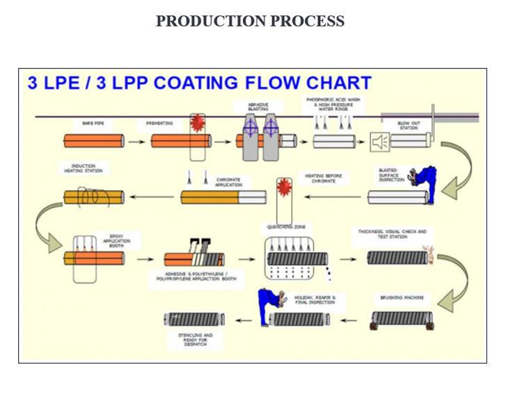 api 5l x52 psl1 erw pipes process