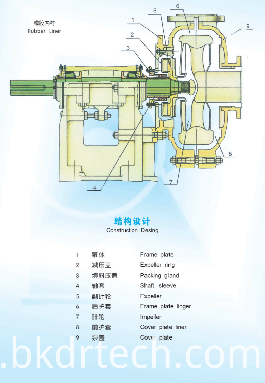 L Type Slurry Pump Design