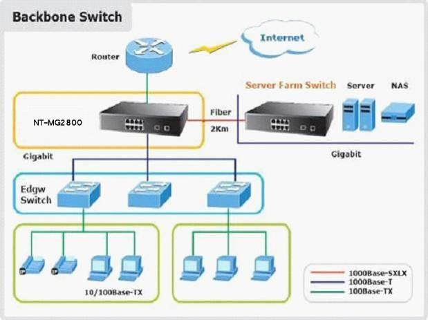 Web Smart Gigabit managed Switch