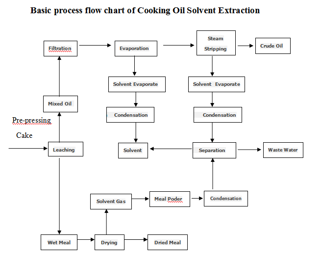 Basic process flow chart of Oil Extraction Project