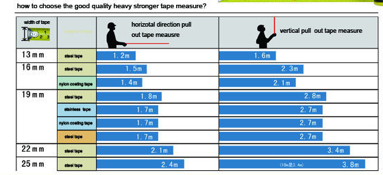 blade strength tape measuring