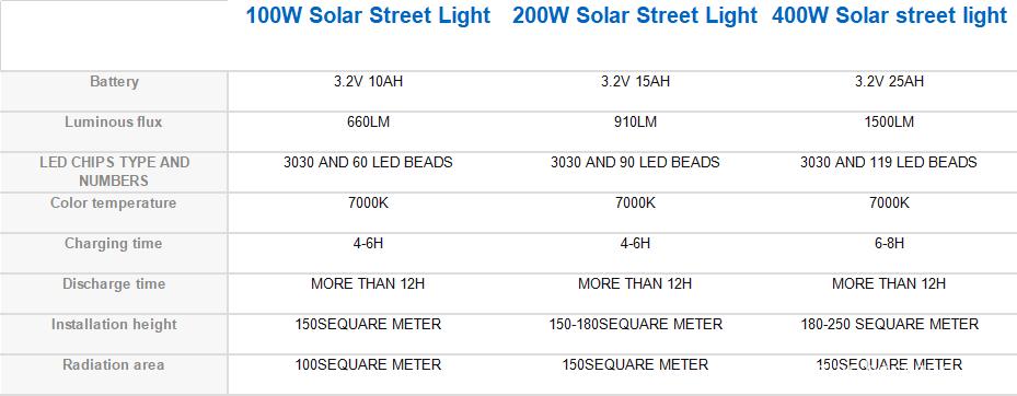 solar street light housing