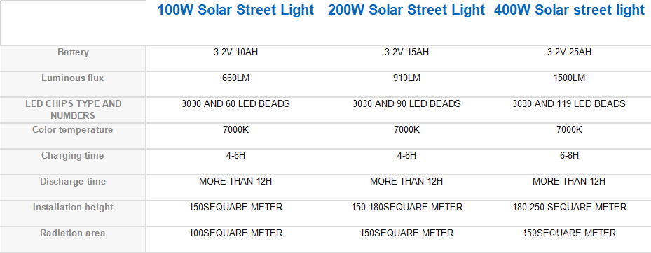 Solar Street Light details