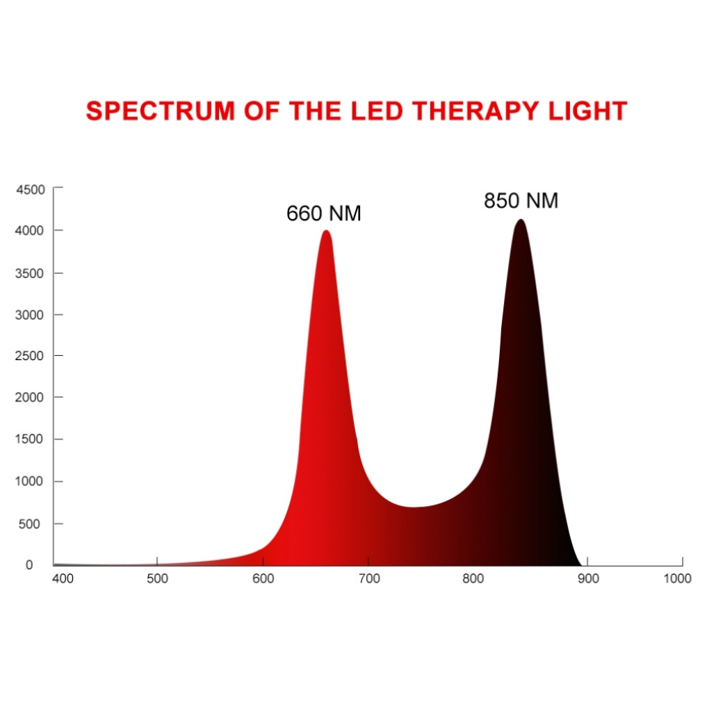 LED Light Therapy Panel With Timer