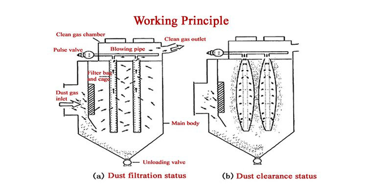 Working principle diagram of bag type dust collector