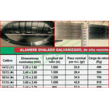 Good Quality Hot Galvanized Steel Oval Wire for Uruguay