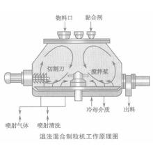 Alta velocidade de mistura granulador na indústria química