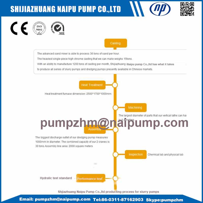 production process for slurry pump