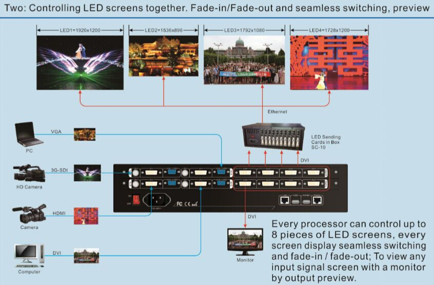 LVP 7000 LED display controller