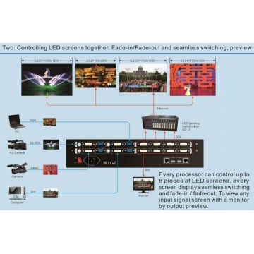 Procesador de video con pantalla LED LVP 7000
