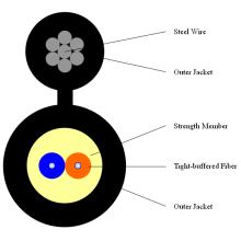 Câble optique à fibre optique à l'intérieur de la Fig 8