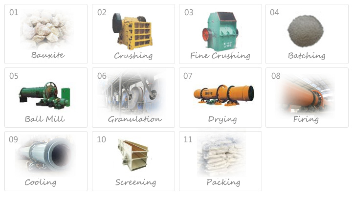 Ceramsite Production Equipment