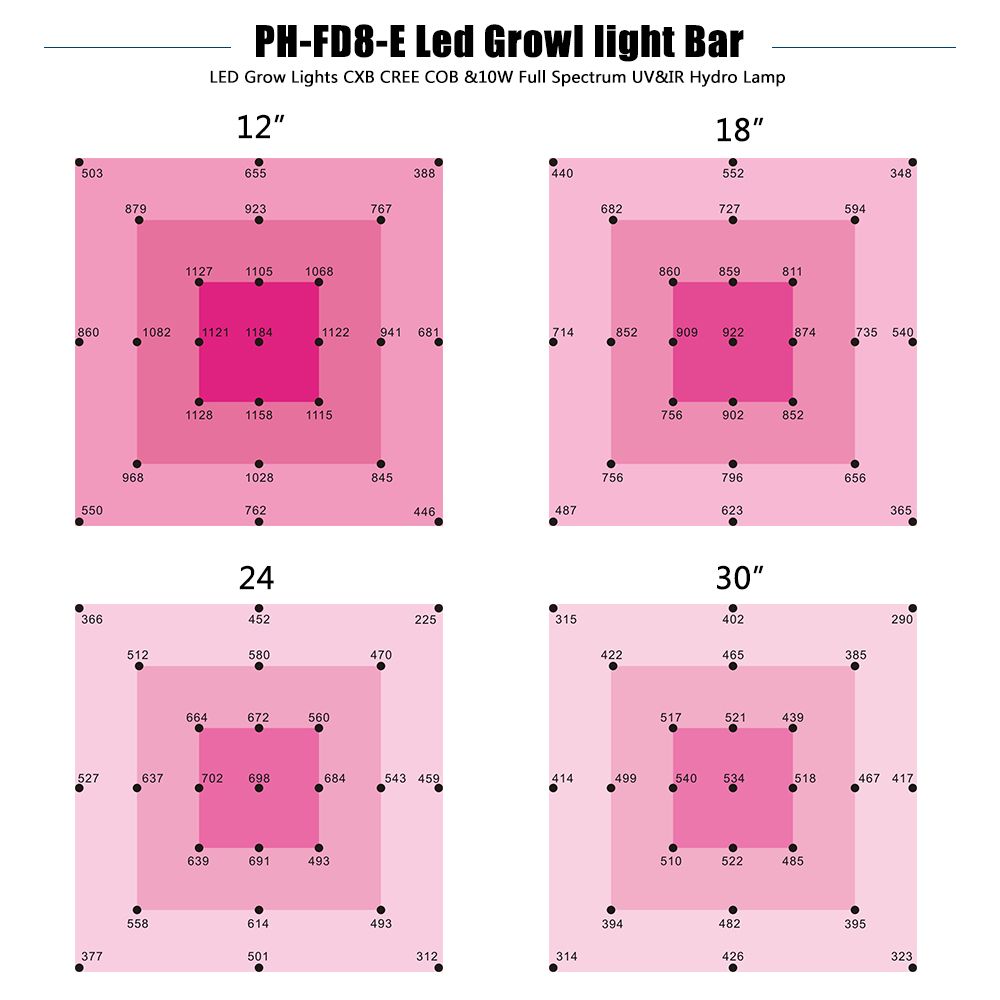 ppfd LED Grow Lightt