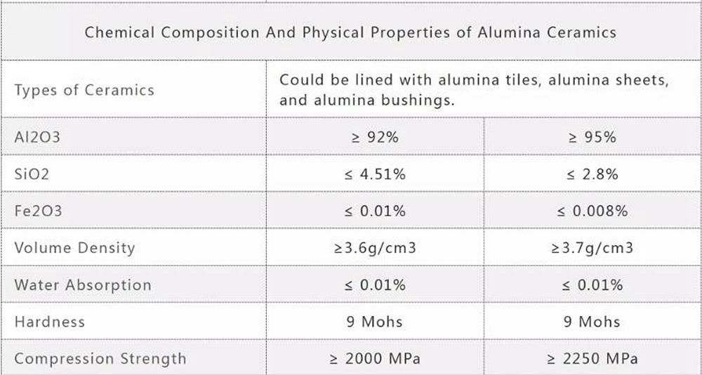 Ceramic Pipe Technical Data Sheet