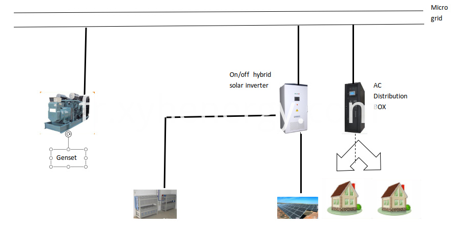 PV On and Off Grid Inverter