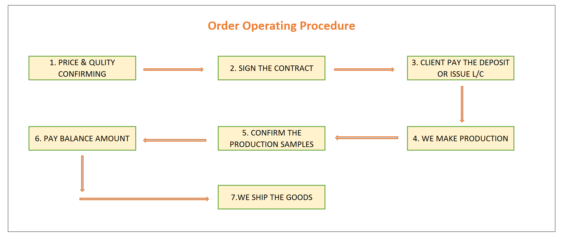 Operating procedure