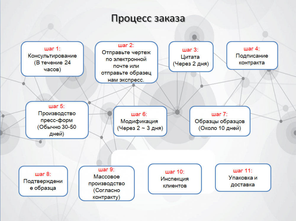 Russian Order Process