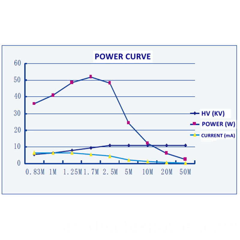 50w High Voltage Power Module Power Curve