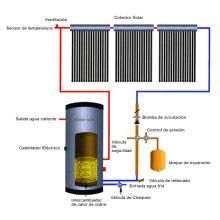Chauffe-eau à énergie solaire