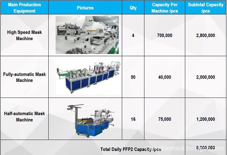 FFP2 Production Capacity
