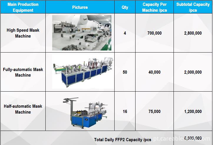 FFP2 Production Capacity