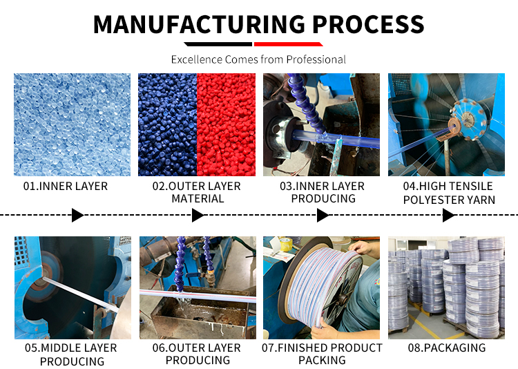 products manufacturing process