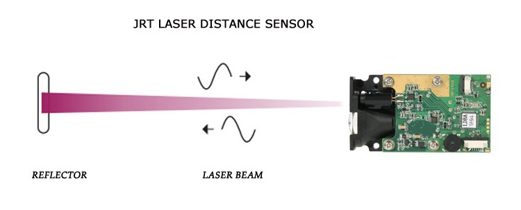 How does the laser beam measurement sensor work?