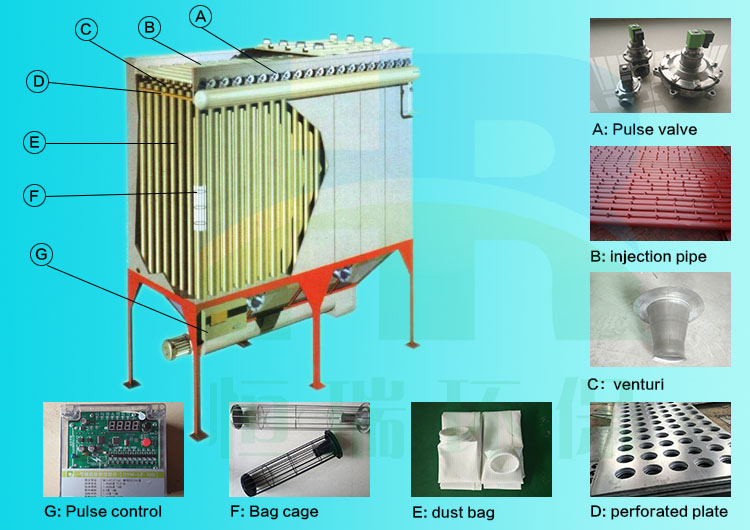 Structure of bag type dust collector