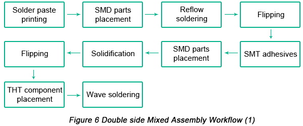 workflow of Double side Mixed PCB Assembly