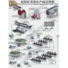 Broyeur à boulets pour l'usine d'enrichissement de minerai d'or / argent / cuivre / chromite / plomb / tantale
