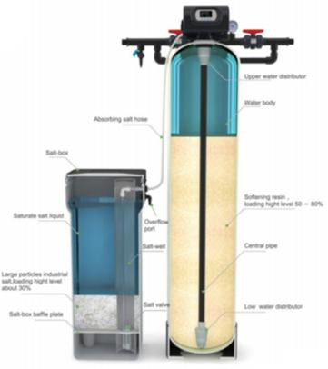 water soften system