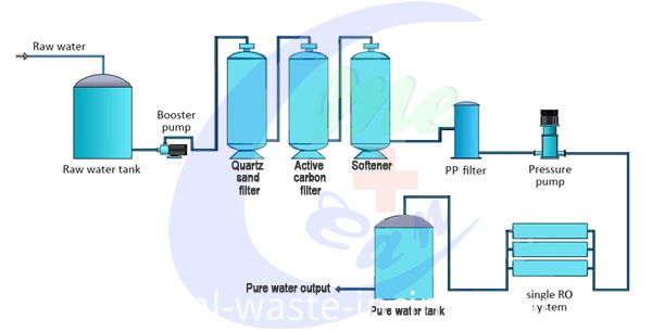 RO Water Treatment Reverse Osmosis