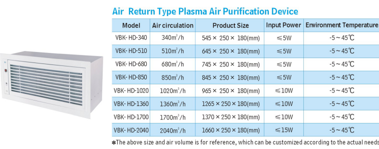 Plasma Air Purification Device