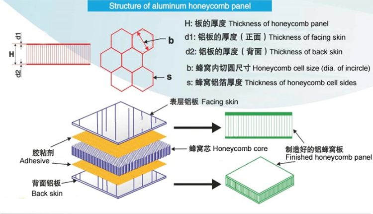 Aluminum Honeycomb Composite Panels