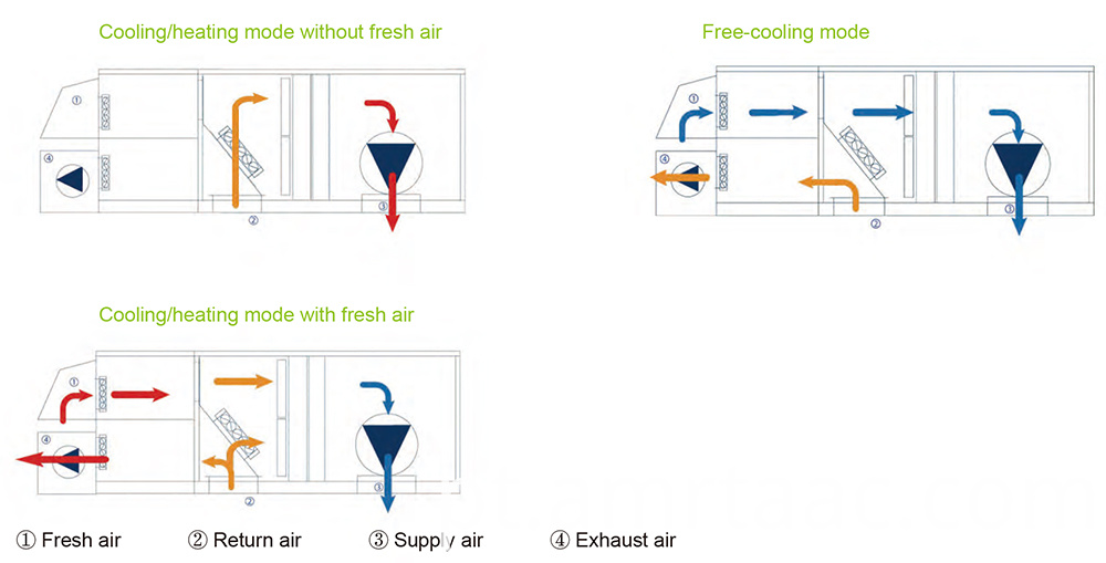 Economizer And Free Cooling