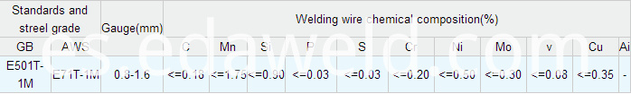 Flux Cored Welding Wires E71T-1M