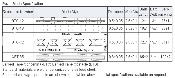 razor wire specification