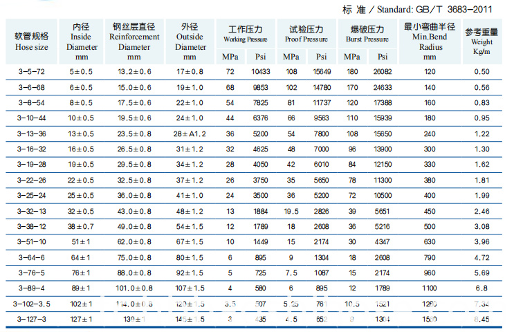 Parameter of High Pressure Three Steel Wire Braided Reinforcements Rubber Hose