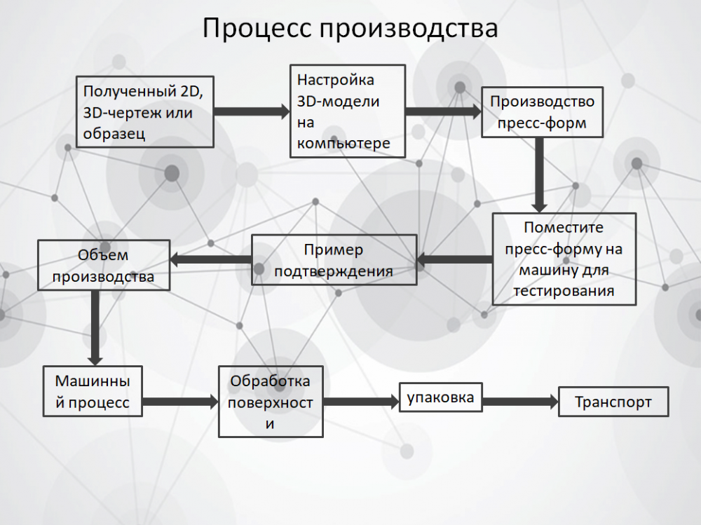 Russian Product Process