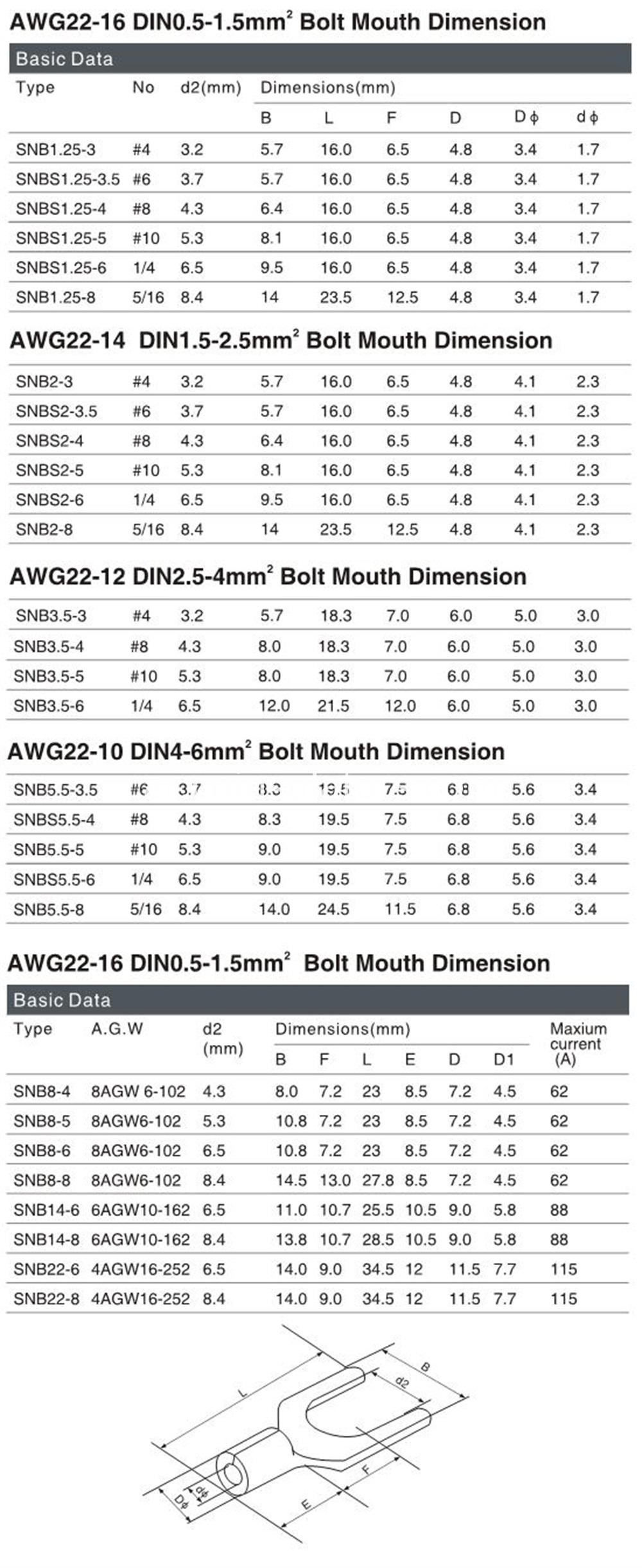AWG22 bolt mouth dimesion
