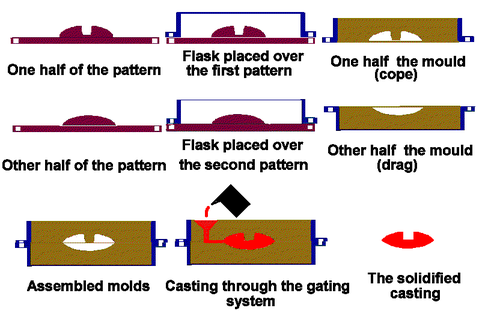 sand casting process