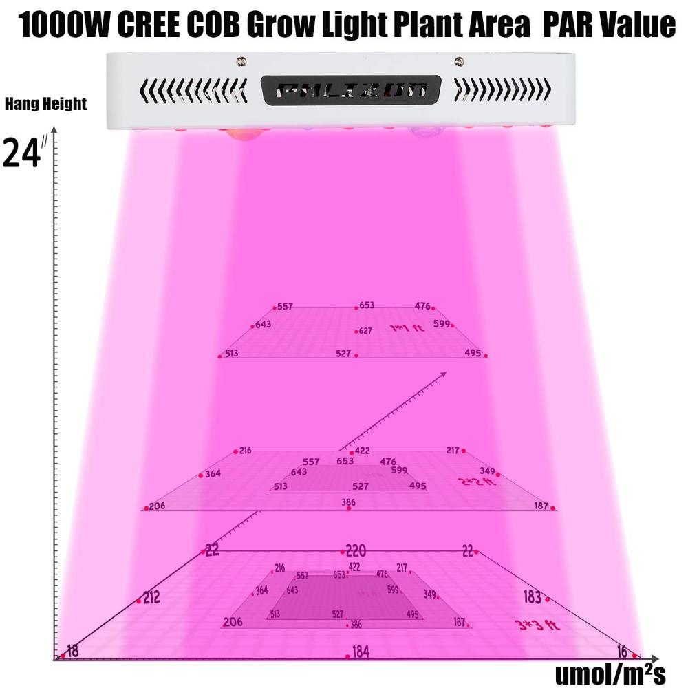 COB LED Grow Light (6)