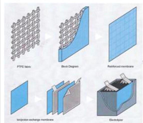 PFSA Ion Membrane